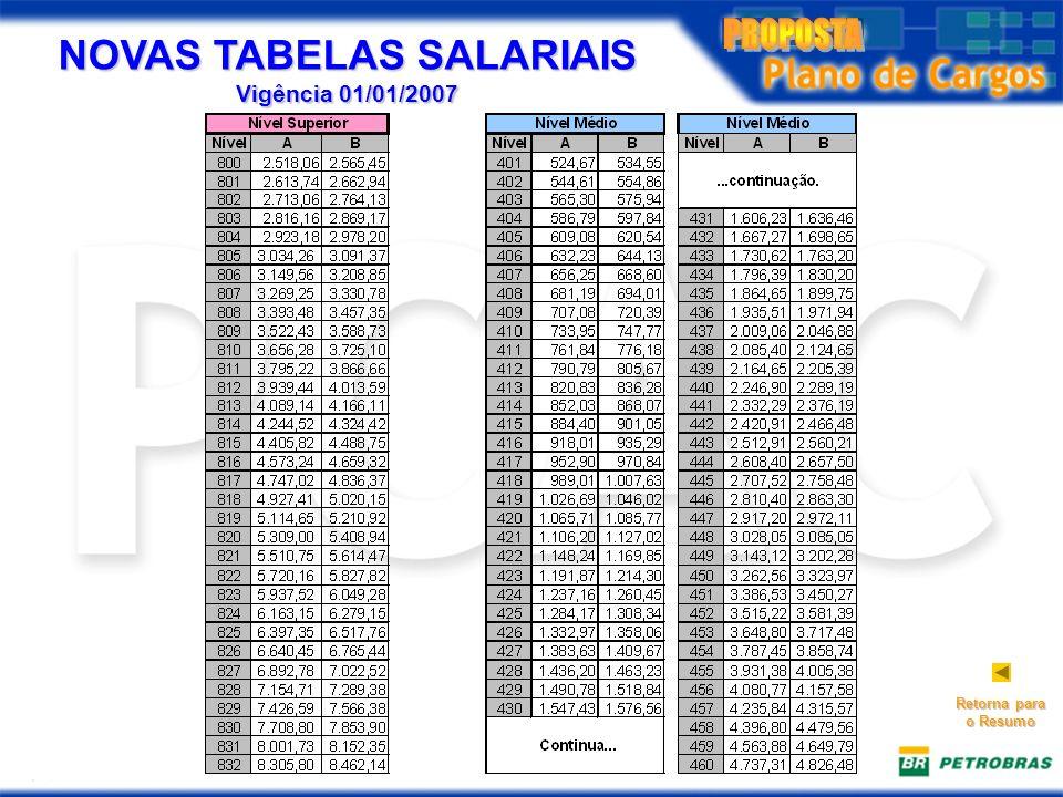NOVAS TABELAS SALARIAIS Vigência 01/01/2007 Retorna para o Resumo