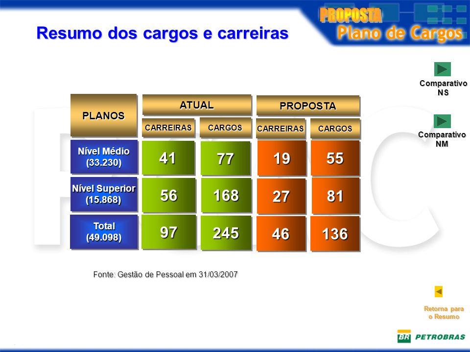 Resumo dos cargos e carreiras Nível Médio (33.230) (33.230) 4141 7777 PLANOSPLANOS CARREIRASCARREIRAS CARGOSCARGOS ATUALATUAL Nível Superior (15.868) (15.868) 5656168168 Total(49.098)Total(49.098)9797 245245 Fonte: Gestão de Pessoal em 31/03/2007 Retorna para o Resumo 5555 CARREIRASCARREIRASCARGOSCARGOS PROPOSTAPROPOSTA 2727 8181 4646136136 Comparativo NS 1919 Comparativo NM
