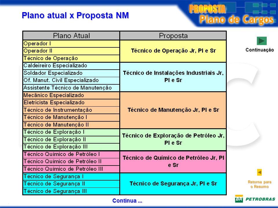 Plano atual x Proposta NM Continuação Retorna para o Resumo Continua...