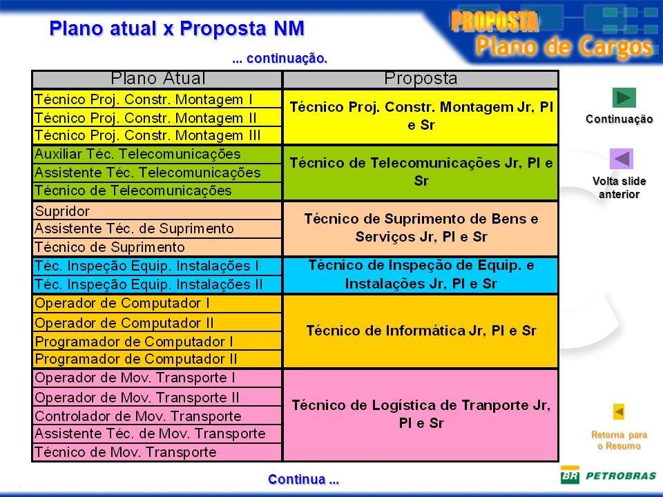 Plano atual x Proposta NM Continuação Retorna para o Resumo Continua......