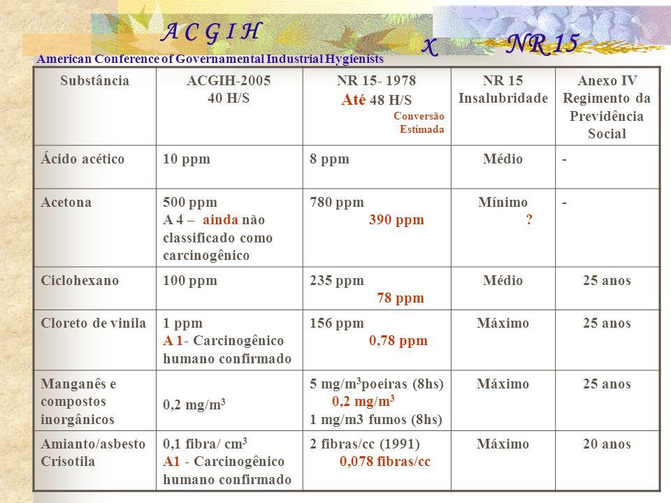SubstânciaACGIH-2005 40 H/S NR 15- 1978 Até 48 H/S Conversão Estimada NR 15 Insalubridade Anexo IV Regimento da Previdência Social Ácido acético10 ppm