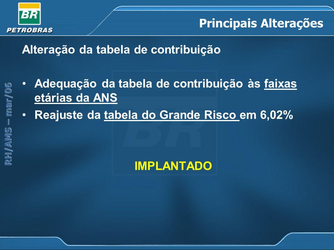 RH/AMS – mar/06 Principais Alterações Alteração da tabela de contribuição Adequação da tabela de contribuição às faixas etárias da ANSfaixas etárias d