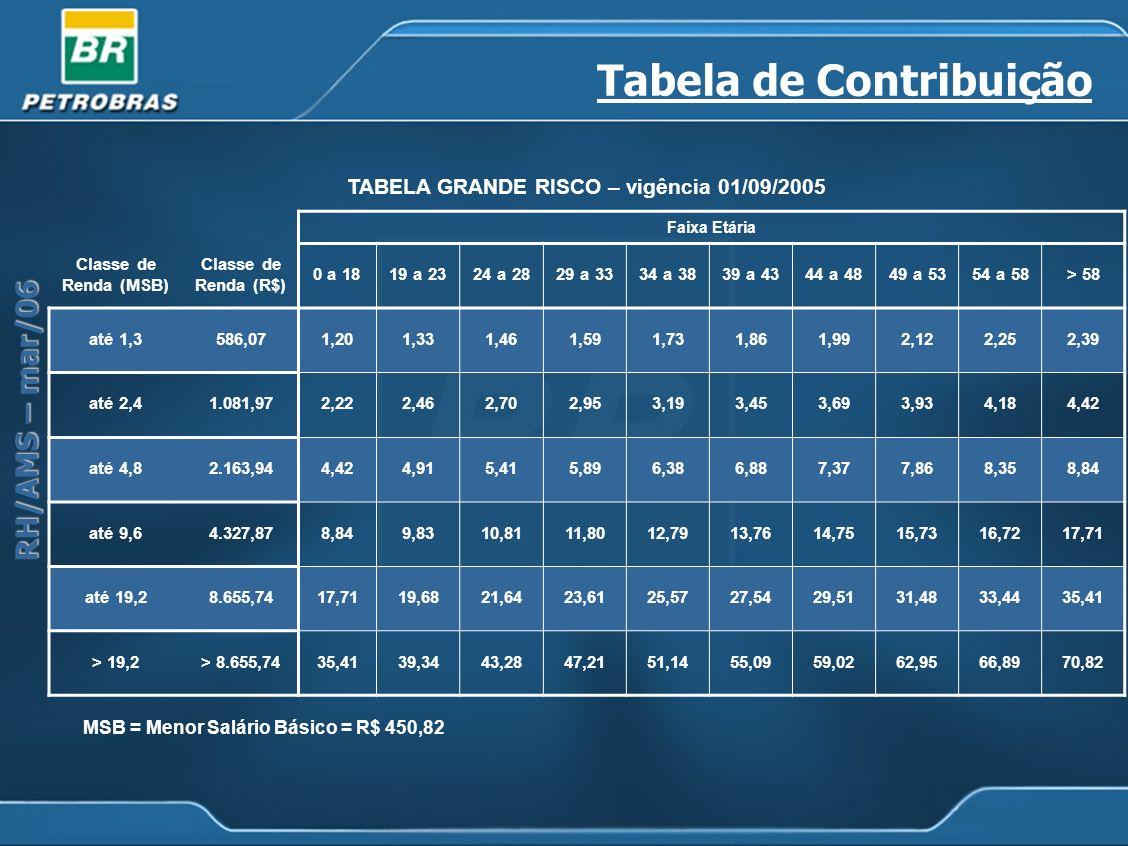 RH/AMS – mar/06 Tabela de Contribuição TABELA GRANDE RISCO – vigência 01/09/2005 Faixa Etária Classe de Renda (MSB) Classe de Renda (R$) 0 a 1819 a 23