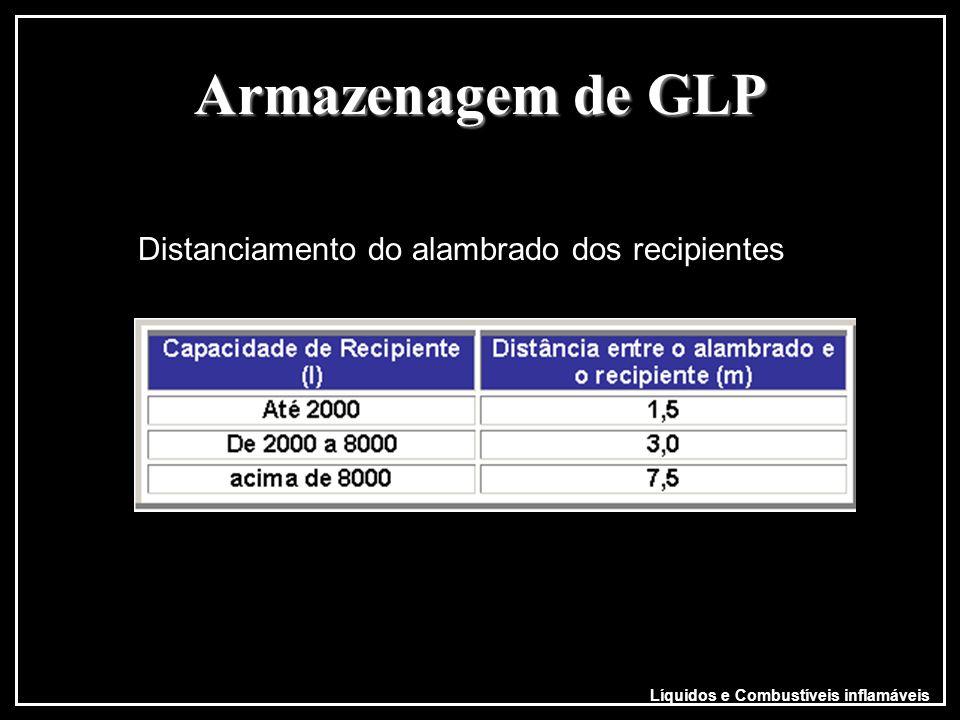 Líquidos e Combustíveis inflamáveis Armazenagem de GLP Os recipientes de armazenagem de GLP devem obedecer os seguintes distanciamentos Recipientes co
