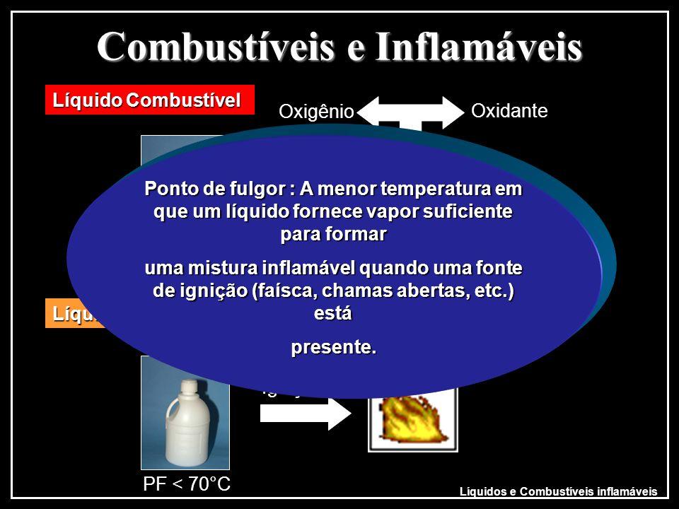 Combustíveis e Inflamáveis Combustíveis e Inflamáveis Ignição Oxigênio Oxidante Líquido Combustível PF > 70°C Líquido Inflamável Oxigênio Oxidante Ign