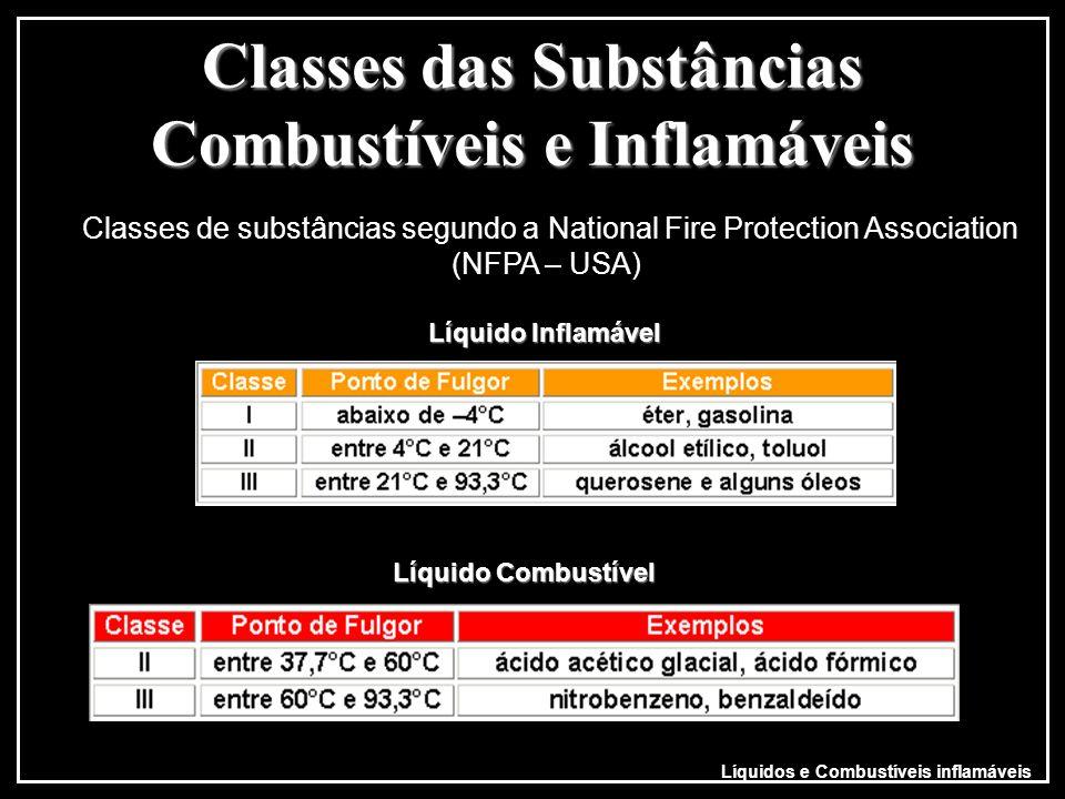 Classes das Substâncias Combustíveis e Inflamáveis Classes de substâncias segundo a National Fire Protection Association (NFPA – USA) Líquido Inflamáv