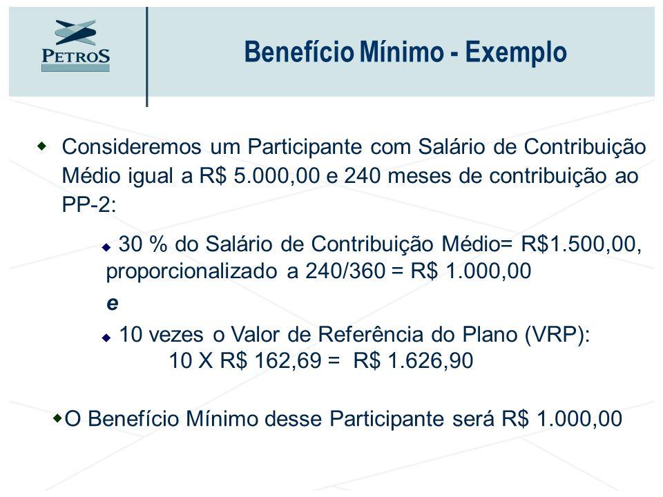 Benefício Mínimo - Exemplo wConsideremos um Participante com Salário de Contribuição Médio igual a R$ 5.000,00 e 240 meses de contribuição ao PP-2: 30