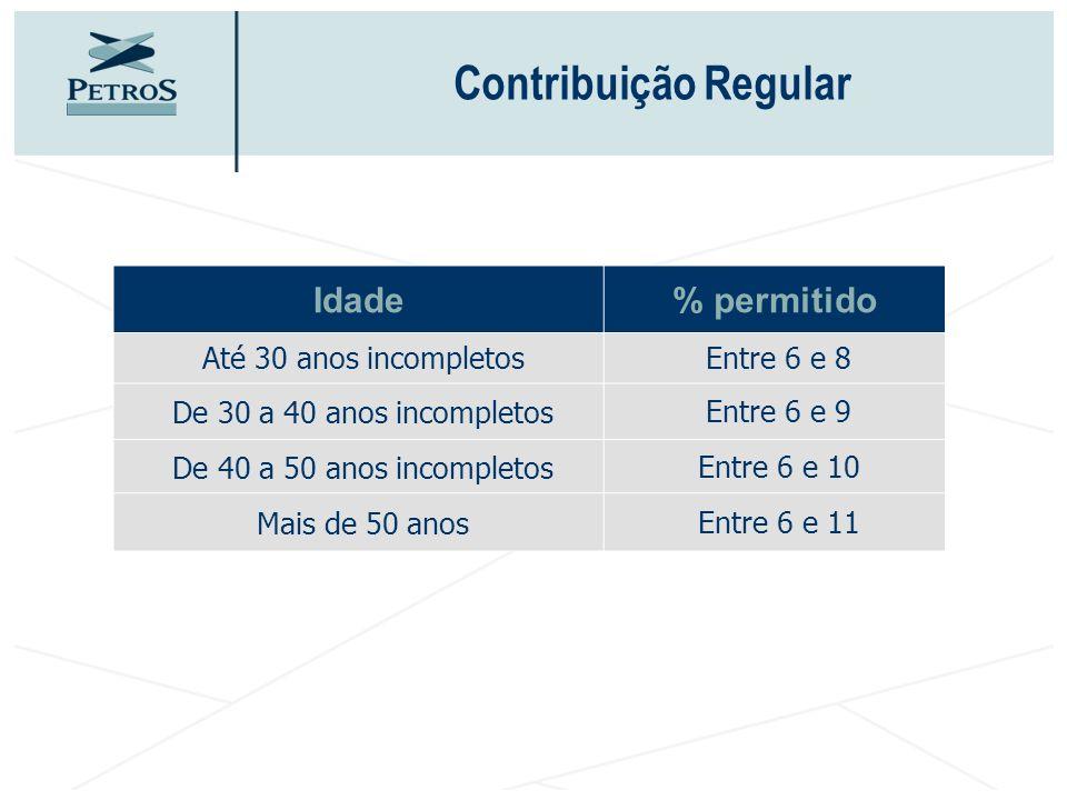 Contribuição Regular Idade% permitido Até 30 anos incompletos Entre 6 e 8 De 30 a 40 anos incompletos Entre 6 e 9 De 40 a 50 anos incompletos Entre 6