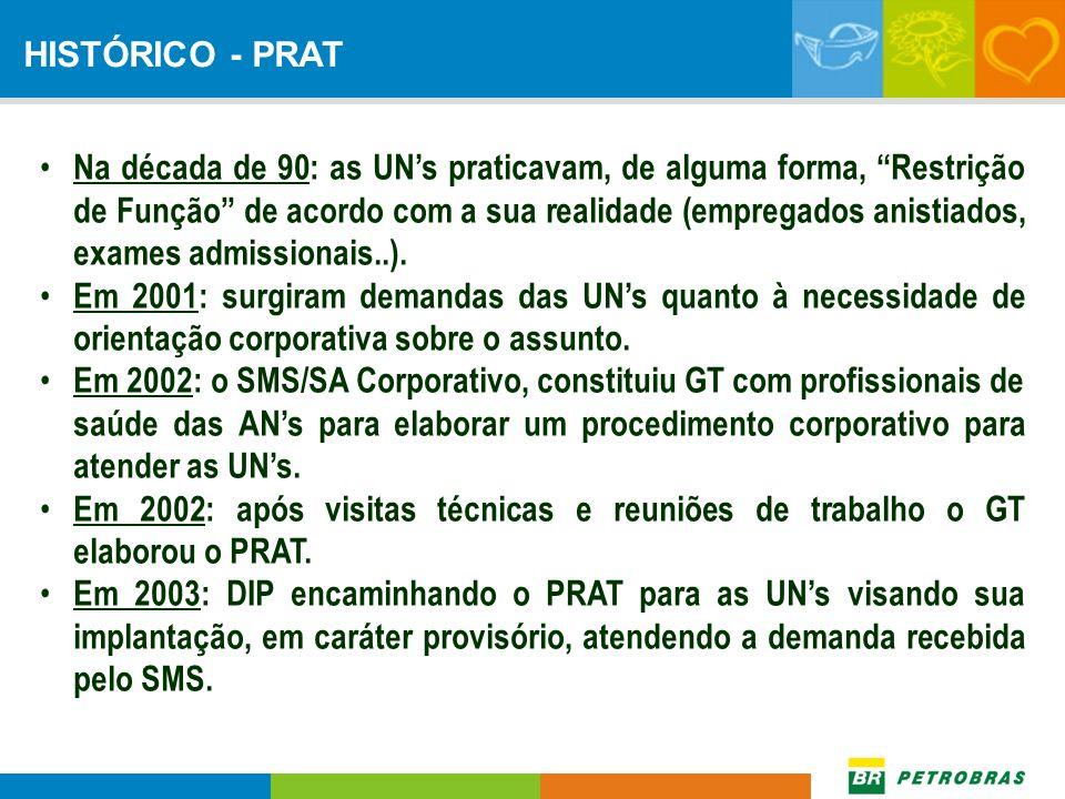 Na década de 90: as UNs praticavam, de alguma forma, Restrição de Função de acordo com a sua realidade (empregados anistiados, exames admissionais..).