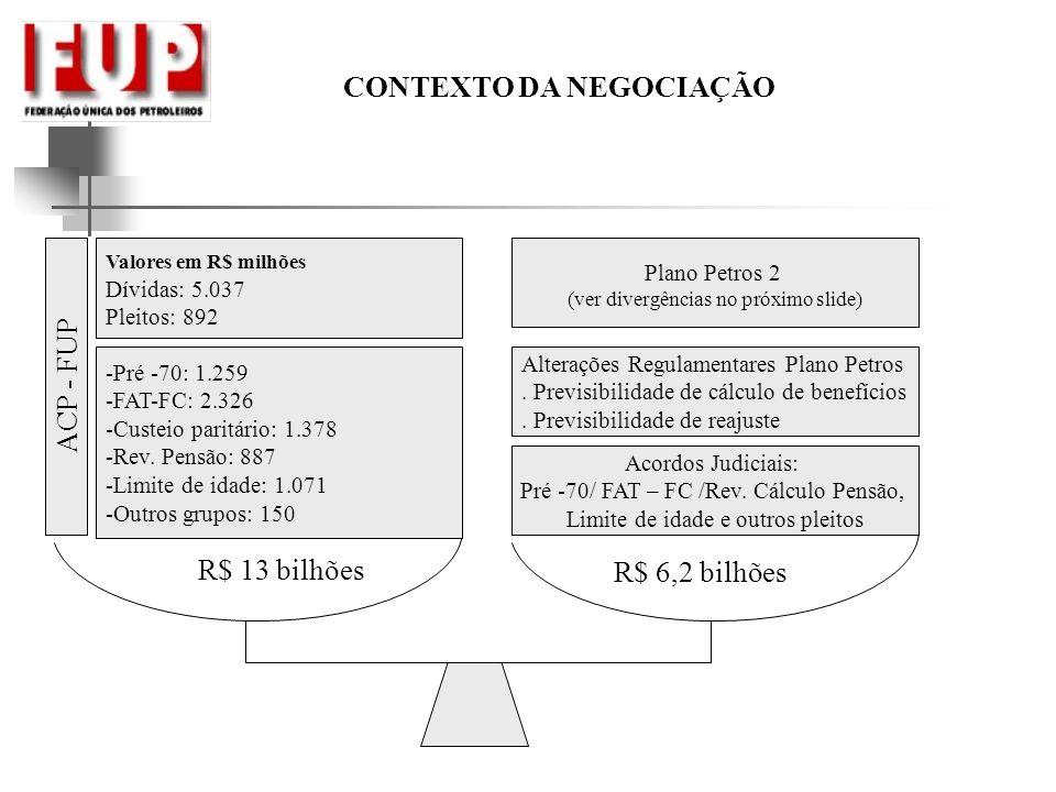 CONTEXTO DA NEGOCIAÇÃO -Pré -70: 1.259 -FAT-FC: 2.326 -Custeio paritário: 1.378 -Rev.