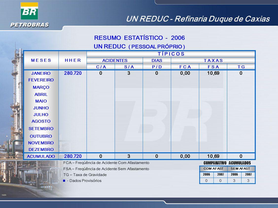 RESUMO ESTATÍSTICO - 2006 UN REDUC ( PESSOAL PRÓPRIO ) M E S E SH H E R T Í P I C O S ACIDENTESDIAST A X A S C / AS / AP / DF C AF S AT G JANEIRO 280.