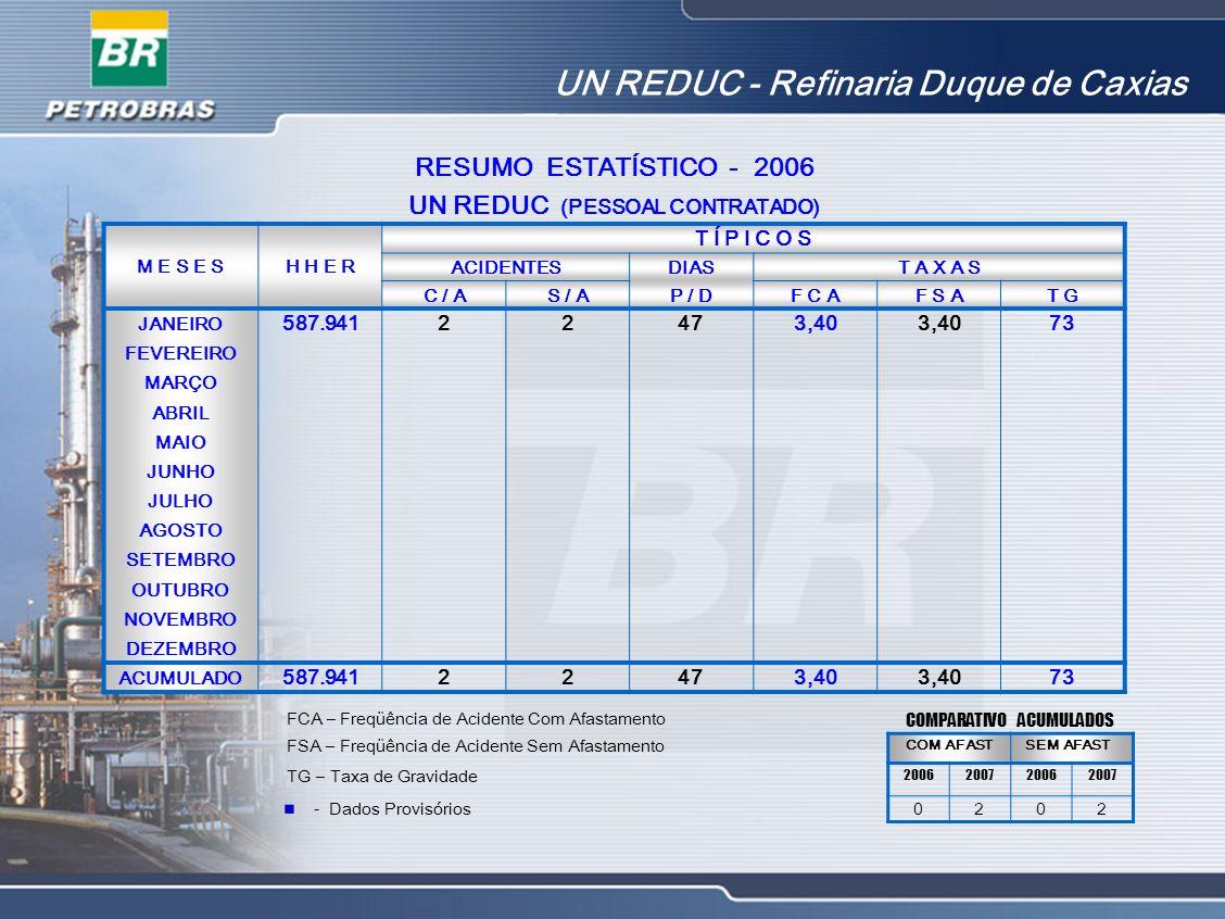UN REDUC - Refinaria Duque de Caxias RESUMO ESTATÍSTICO - 2006 UN REDUC (PESSOAL CONTRATADO) M E S E SH H E R T Í P I C O S ACIDENTESDIAST A X A S C /