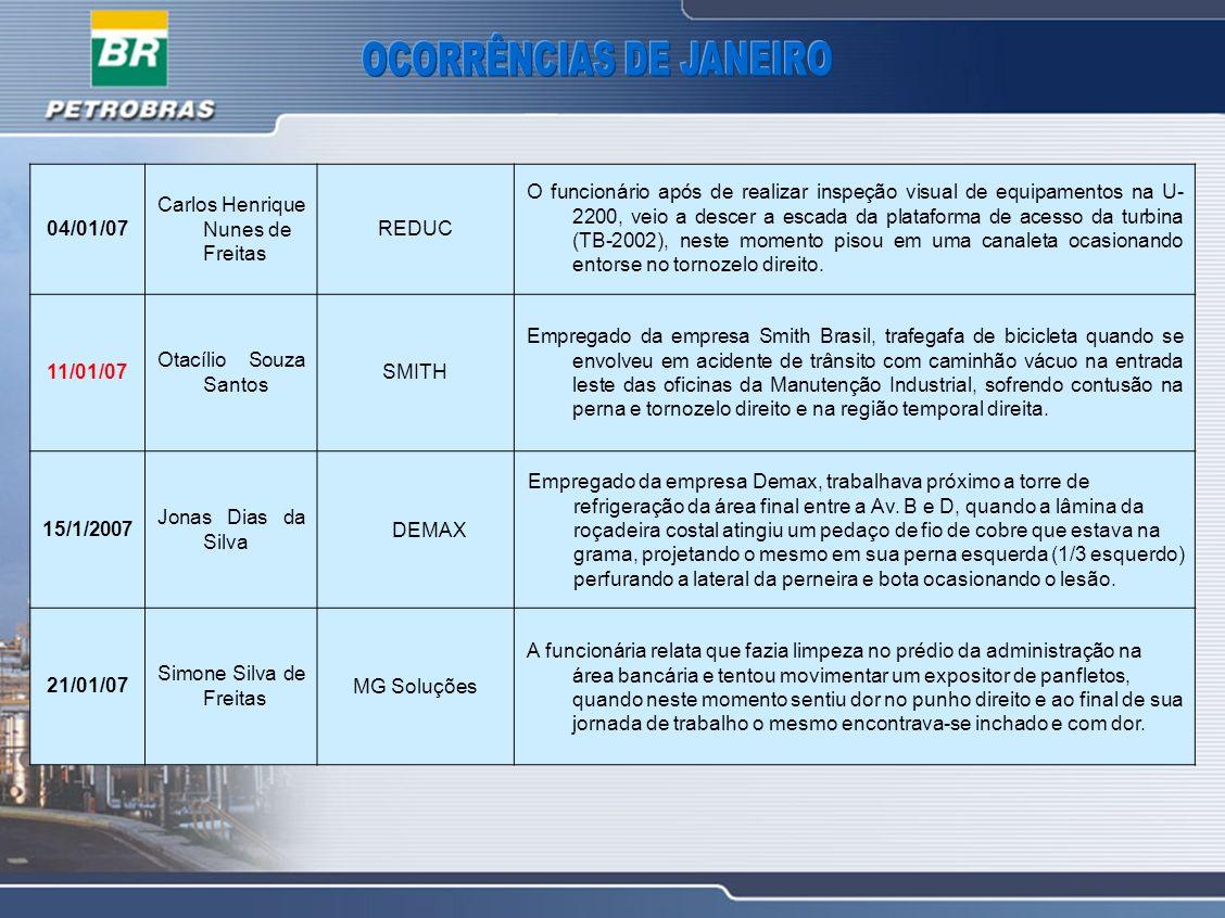 04/01/07 Carlos Henrique Nunes de Freitas REDUC O funcionário após de realizar inspeção visual de equipamentos na U- 2200, veio a descer a escada da p