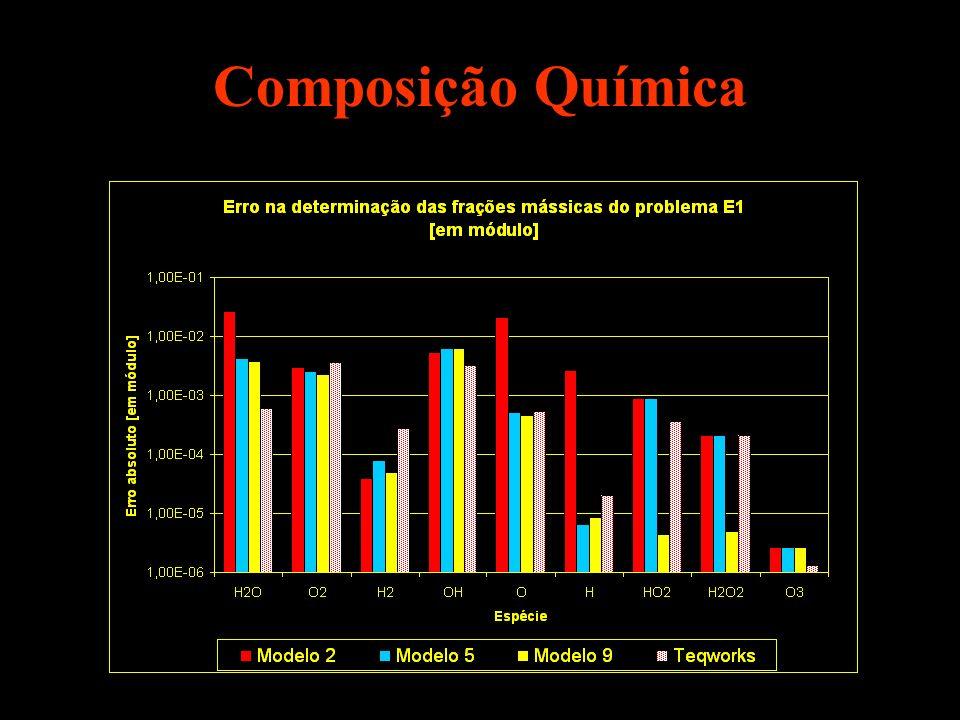 Modelo 2: pequeno número de espécies não permite uma boa solução para a composição química de equilíbrio.