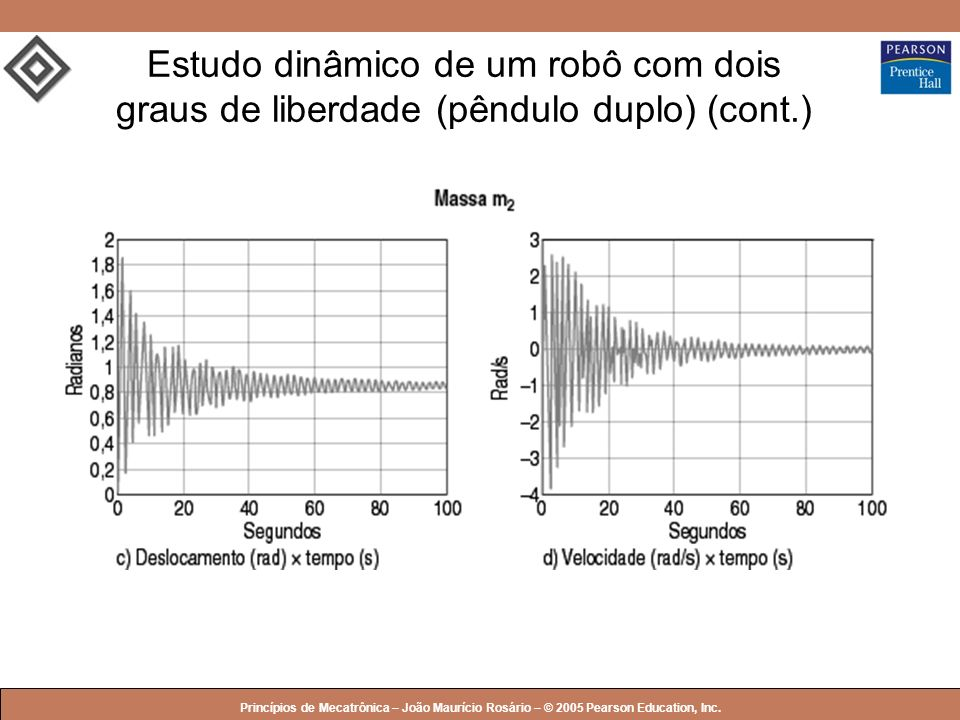 © 2005 by Pearson Education Princípios de Mecatrônica – João Maurício Rosário – © 2005 Pearson Education, Inc. Estudo dinâmico de um robô com dois gra