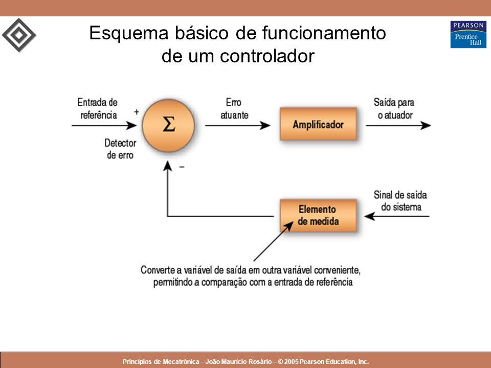 © 2005 by Pearson Education Princípios de Mecatrônica – João Maurício Rosário – © 2005 Pearson Education, Inc. Esquema básico de funcionamento de um c