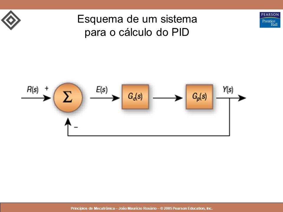 © 2005 by Pearson Education Princípios de Mecatrônica – João Maurício Rosário – © 2005 Pearson Education, Inc. Esquema de um sistema para o cálculo do