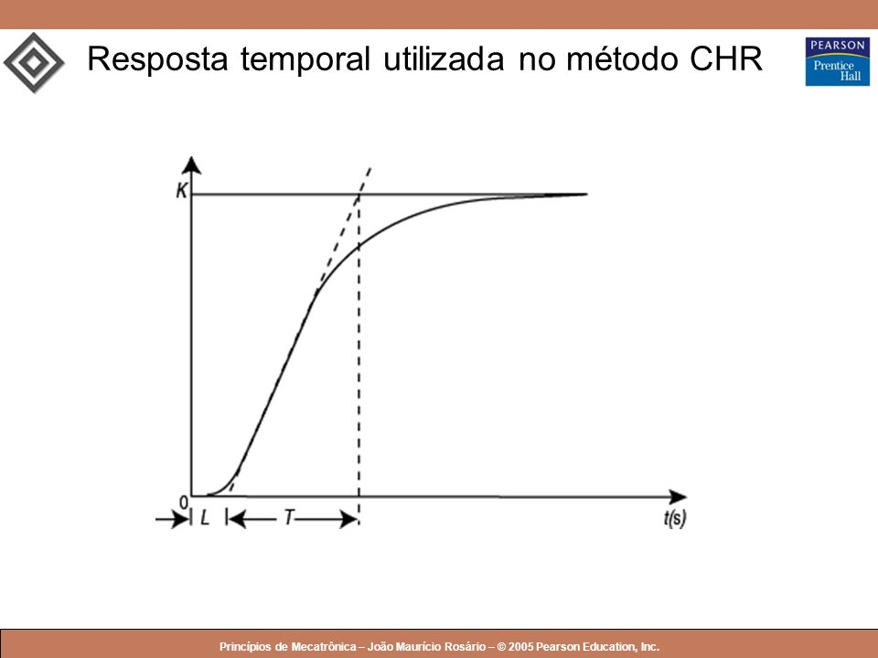 © 2005 by Pearson Education Princípios de Mecatrônica – João Maurício Rosário – © 2005 Pearson Education, Inc. Resposta temporal utilizada no método C