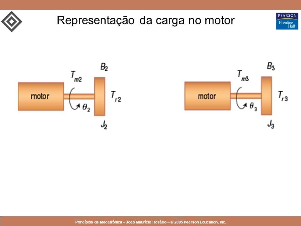 © 2005 by Pearson Education Princípios de Mecatrônica – João Maurício Rosário – © 2005 Pearson Education, Inc. Representação da carga no motor