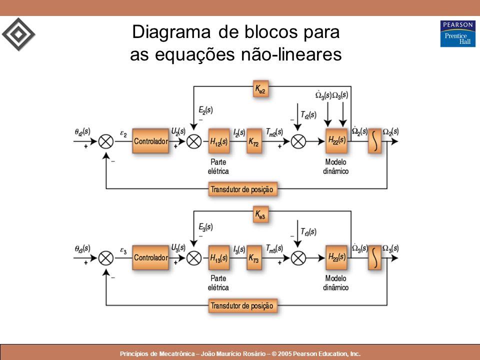 © 2005 by Pearson Education Princípios de Mecatrônica – João Maurício Rosário – © 2005 Pearson Education, Inc. Diagrama de blocos para as equações não