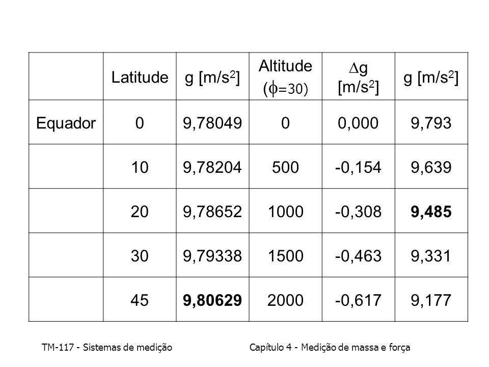 TM-117 - Sistemas de mediçãoCapítulo 4 - Medição de massa e força Latitudeg [m/s 2 ] Altitude ( =30) g [m/s 2 ] Equador09,7804900,0009,793 109,7820450