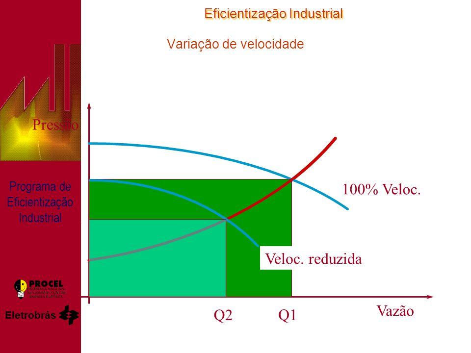 Eficientização Industrial Eletrobrás PROGRAMA NACIONAL DE CONSERVAÇÃO DE ENERGIA ELÉTRICA Programa de Eficientização Industrial Variação de velocidade Pressão Vazão 100% Veloc.
