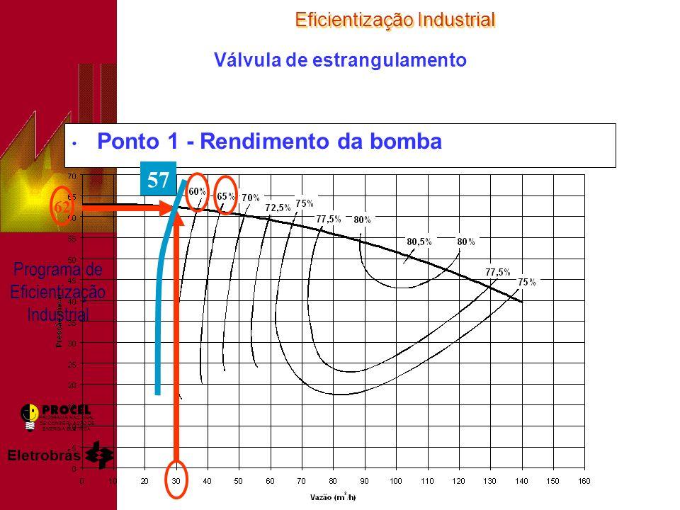 Eficientização Industrial Eletrobrás PROGRAMA NACIONAL DE CONSERVAÇÃO DE ENERGIA ELÉTRICA Programa de Eficientização Industrial Válvula de estrangulamento Ponto 1 - Rendimento da bomba 57 62