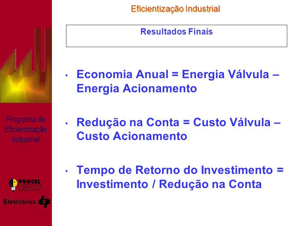 Eficientização Industrial Eletrobrás PROGRAMA NACIONAL DE CONSERVAÇÃO DE ENERGIA ELÉTRICA Programa de Eficientização Industrial Resultados Finais Economia Anual = Energia Válvula – Energia Acionamento Redução na Conta = Custo Válvula – Custo Acionamento Tempo de Retorno do Investimento = Investimento / Redução na Conta
