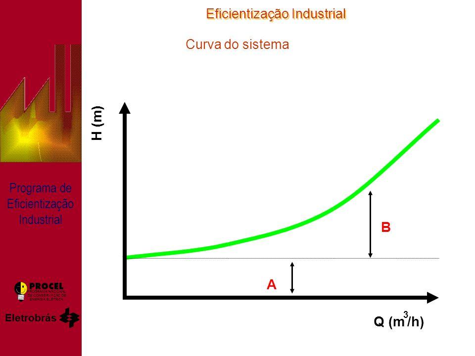Eficientização Industrial Eletrobrás PROGRAMA NACIONAL DE CONSERVAÇÃO DE ENERGIA ELÉTRICA Programa de Eficientização Industrial Curva do sistema Q (m 3 /h) H (m) A B