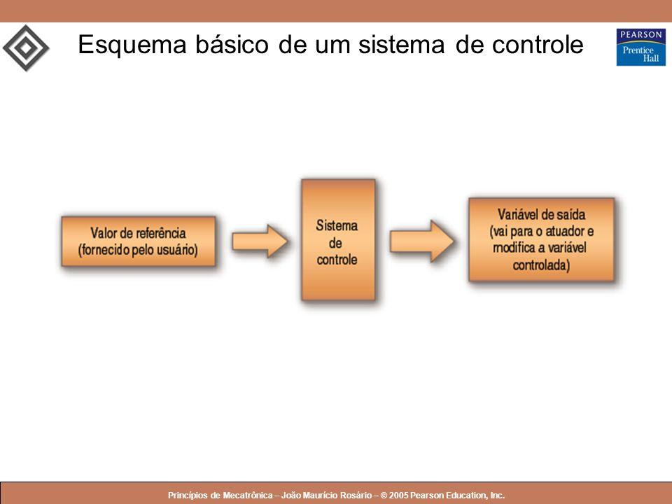 © 2005 by Pearson Education Princípios de Mecatrônica – João Maurício Rosário – © 2005 Pearson Education, Inc. Esquema básico de um sistema de control