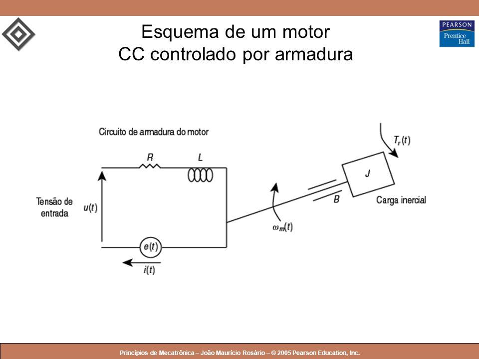 © 2005 by Pearson Education Princípios de Mecatrônica – João Maurício Rosário – © 2005 Pearson Education, Inc. Esquema de um motor CC controlado por a
