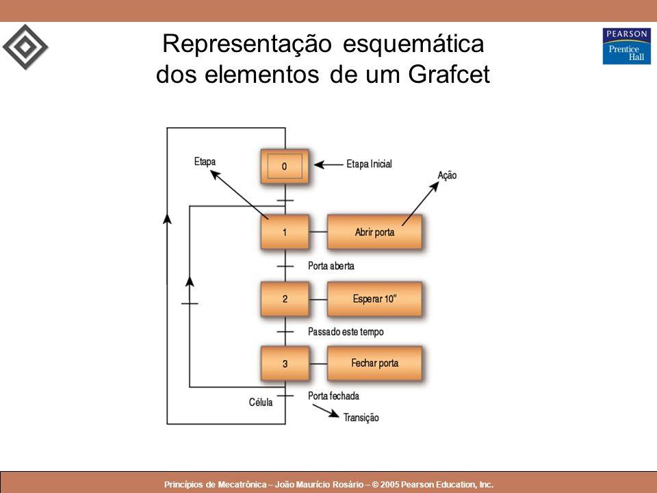 © 2005 by Pearson Education Princípios de Mecatrônica – João Maurício Rosário – © 2005 Pearson Education, Inc. Representação esquemática dos elementos