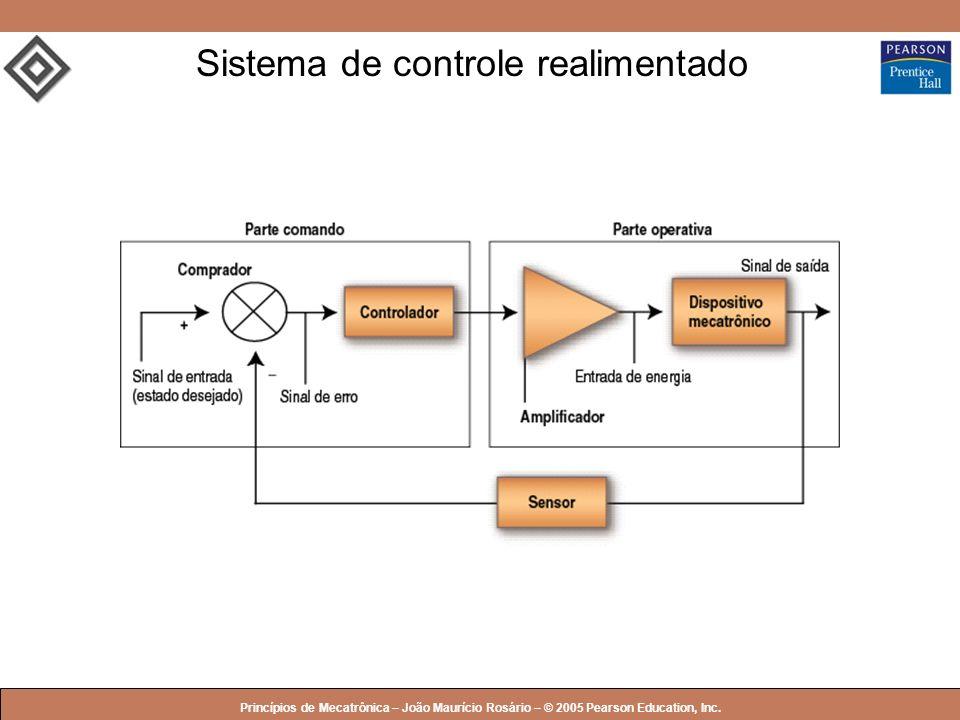 © 2005 by Pearson Education Princípios de Mecatrônica – João Maurício Rosário – © 2005 Pearson Education, Inc. Sistema de controle realimentado