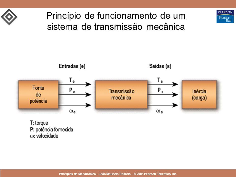 © 2005 by Pearson Education Princípios de Mecatrônica – João Maurício Rosário – © 2005 Pearson Education, Inc. Princípio de funcionamento de um sistem