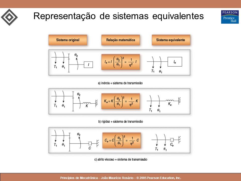 © 2005 by Pearson Education Princípios de Mecatrônica – João Maurício Rosário – © 2005 Pearson Education, Inc. Representação de sistemas equivalentes
