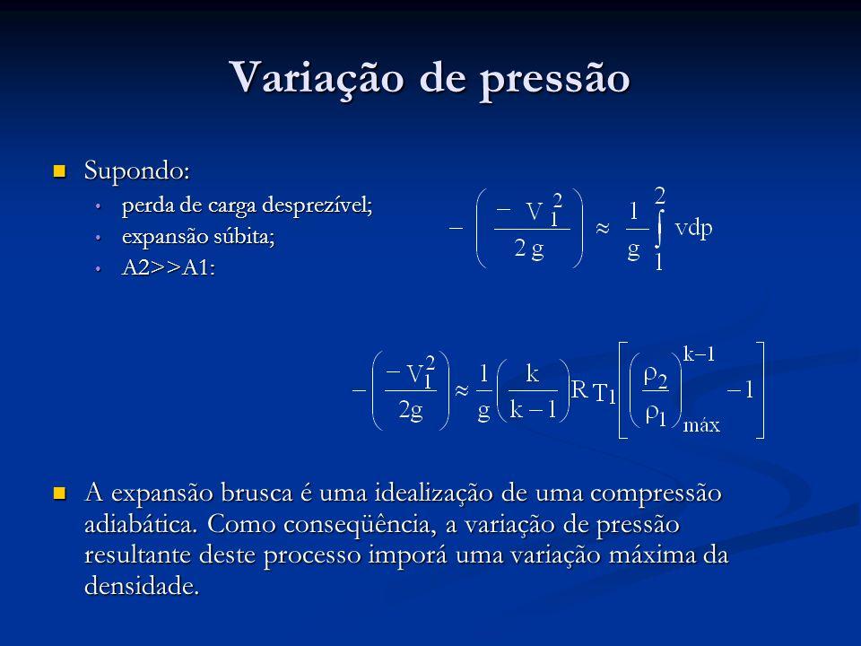 Variação de pressão Supondo: Supondo: perda de carga desprezível; perda de carga desprezível; expansão súbita; expansão súbita; A2>>A1: A2>>A1: A expa