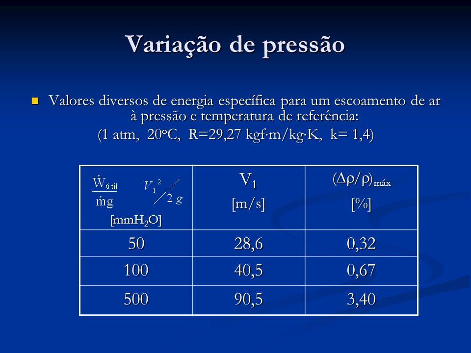 Variação de pressão Valores diversos de energia específica para um escoamento de ar à pressão e temperatura de referência: Valores diversos de energia