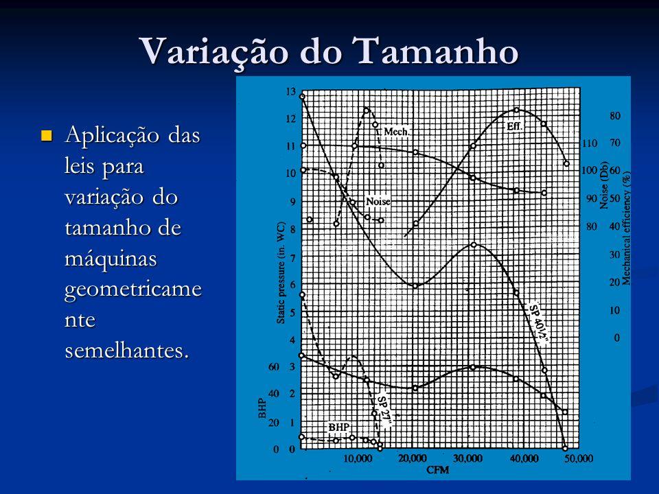 Variação do Tamanho Aplicação das leis para variação do tamanho de máquinas geometricame nte semelhantes. Aplicação das leis para variação do tamanho