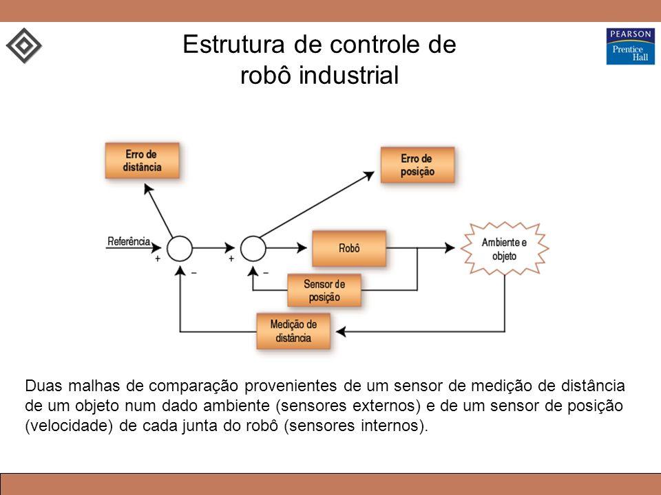 Estrutura de controle de robô industrial Duas malhas de comparação provenientes de um sensor de medição de distância de um objeto num dado ambiente (sensores externos) e de um sensor de posição (velocidade) de cada junta do robô (sensores internos).