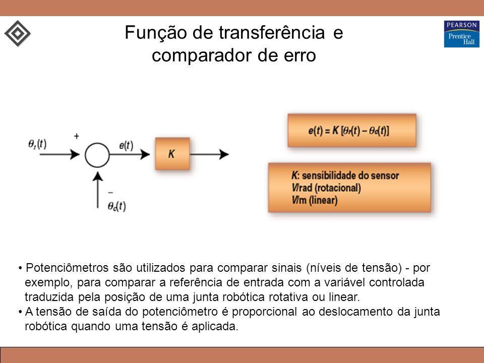 Função de transferência e comparador de erro Potenciômetros são utilizados para comparar sinais (níveis de tensão) - por exemplo, para comparar a referência de entrada com a variável controlada traduzida pela posição de uma junta robótica rotativa ou linear.