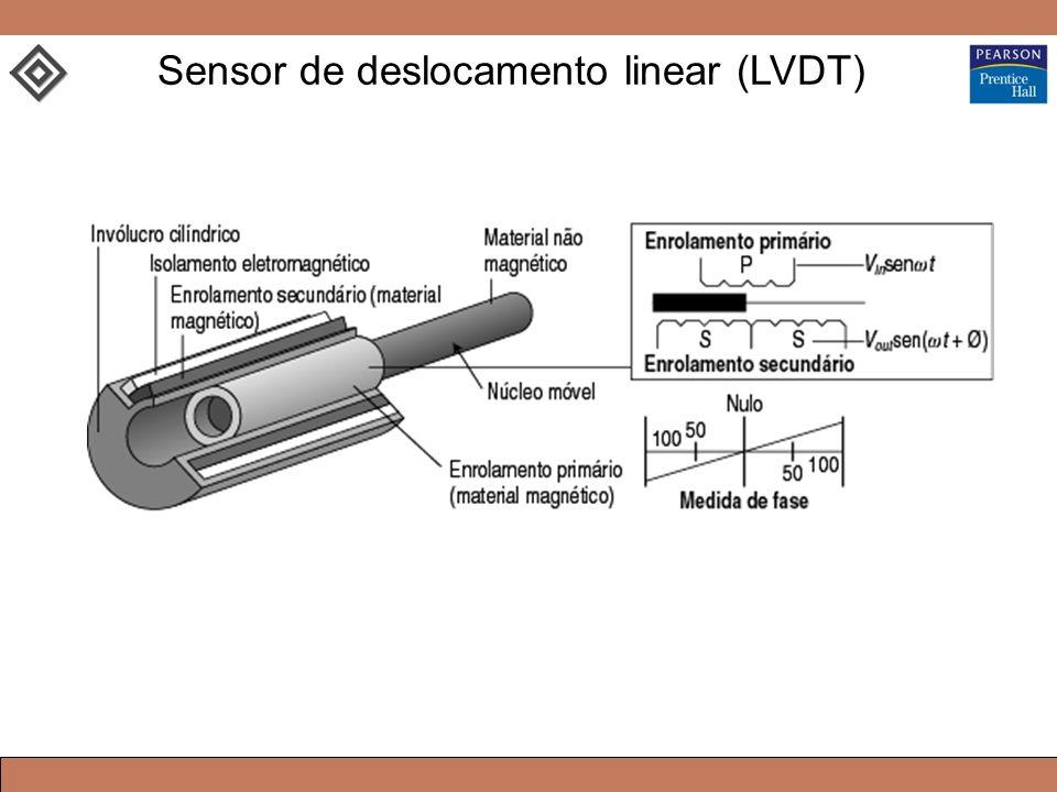 Sensor de deslocamento linear (LVDT)