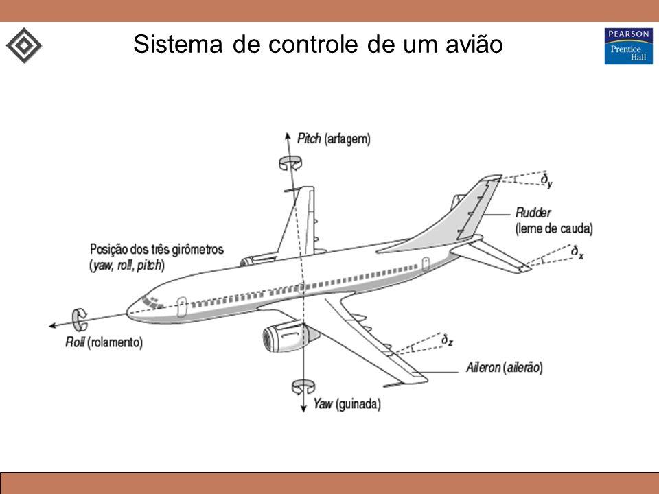 Sistema de controle de um avião