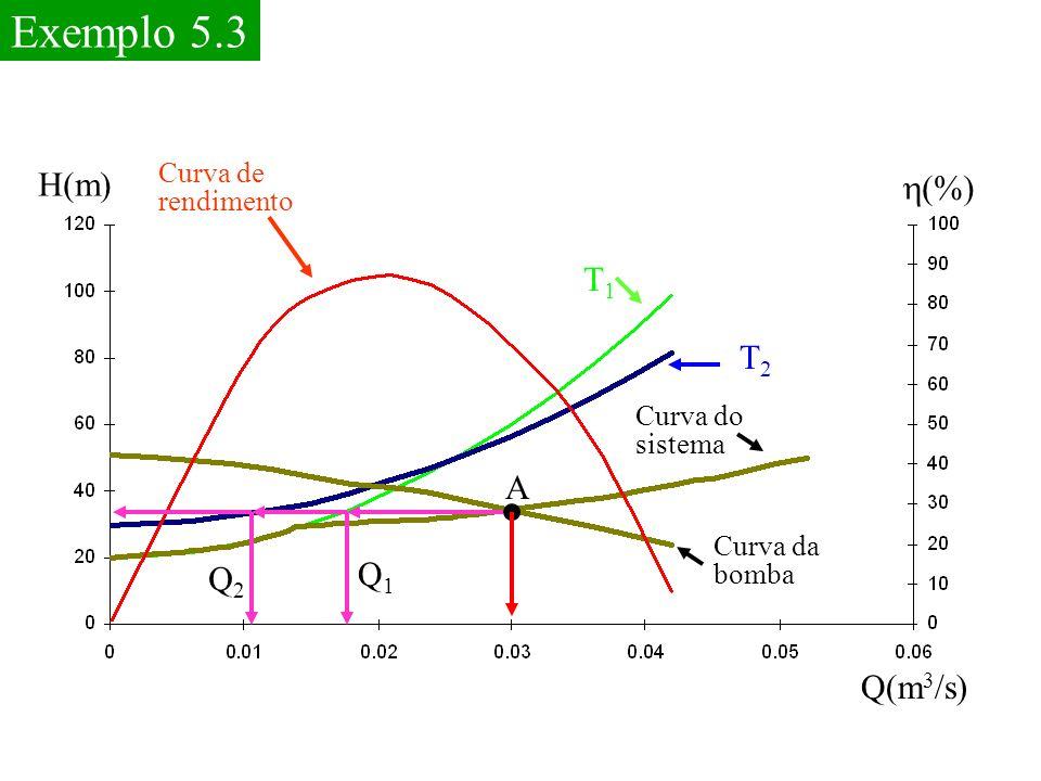 (%) H(m) T1T1 T2T2 Curva de rendimento Curva do sistema Curva da bomba Q2Q2 Q1Q1 A Q(m 3 /s)