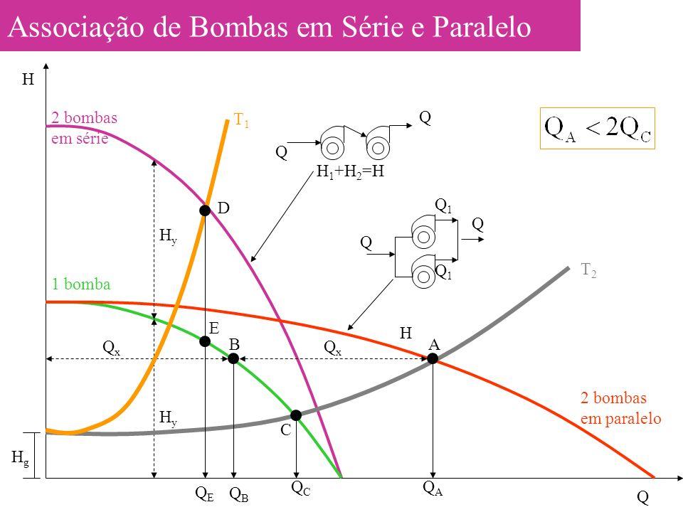 Associação de Bombas em Série e Paralelo 1 bomba 2 bombas em série QxQx QxQx HyHy HyHy T1T1 T2T2 2 bombas em paralelo Q H HgHg QAQA QCQC A C QEQE QBQB B D E H 1 +H 2 =H Q Q Q Q Q1Q1 Q1Q1 H