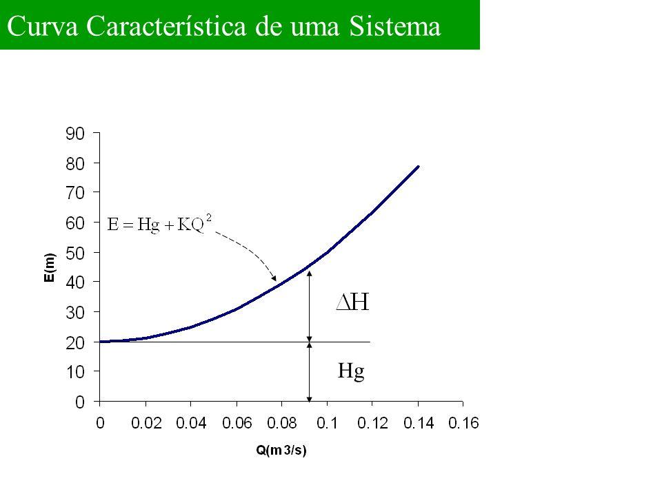 Característica da tubulação Determinação Gráfica de Funcionamento de uma Bomba Característica da bomba Ponto de Funcionamento