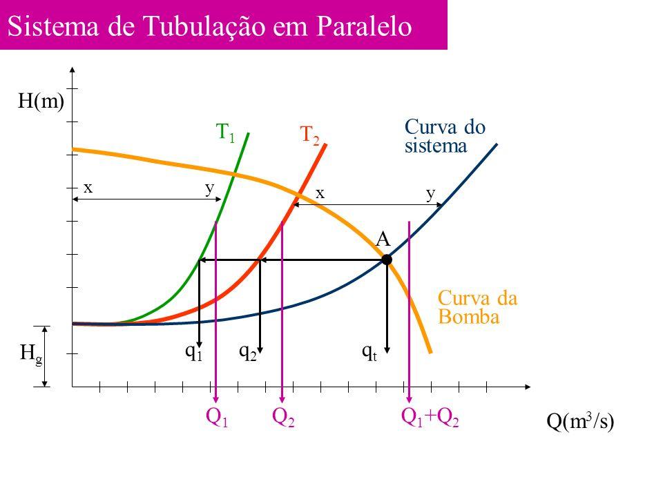 Sistema de Tubulação em Paralelo HgHg T1T1 T2T2 Curva do sistema Curva da Bomba A Q(m 3 /s) H(m) Q1Q1 Q2Q2 Q 1 +Q 2 q1q1 q2q2 qtqt xy xy