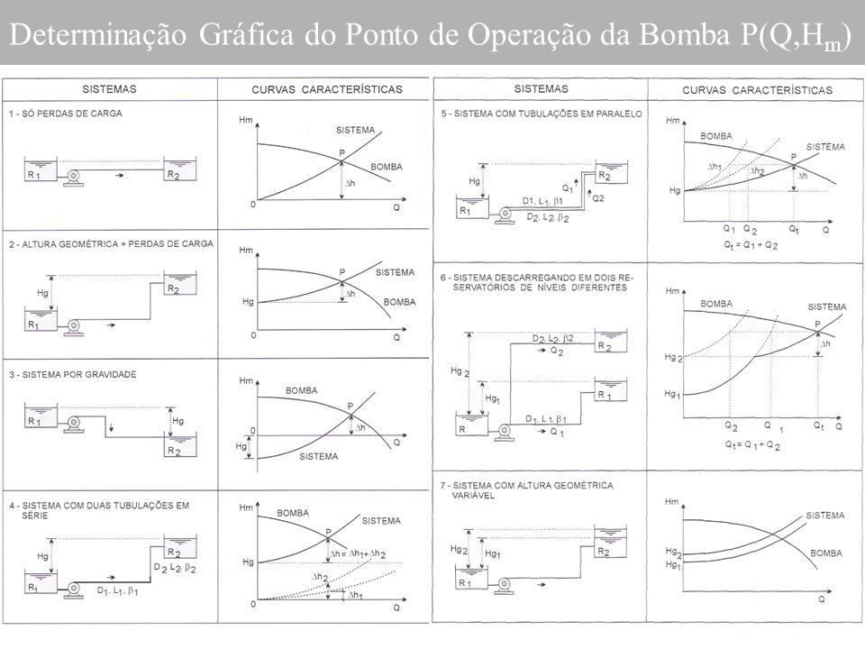 Determinação Gráfica do Ponto de Operação da Bomba P(Q,H m )