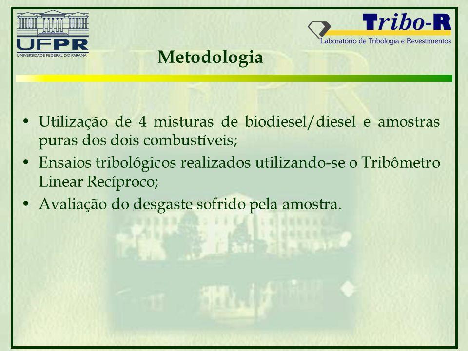 Metodologia Utilização de 4 misturas de biodiesel/diesel e amostras puras dos dois combustíveis; Ensaios tribológicos realizados utilizando-se o Tribô