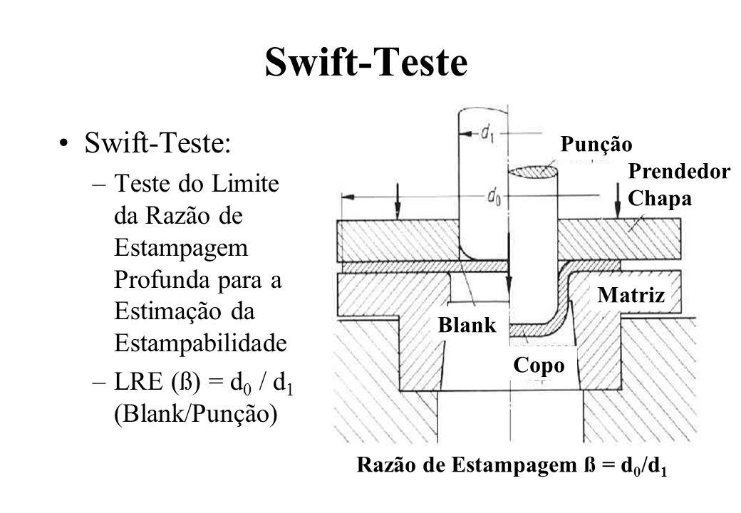 Swift-Teste Swift-Teste: –Teste do Limite da Razão de Estampagem Profunda para a Estimação da Estampabilidade –LRE (ß) = d 0 / d 1 (Blank/Punção) Punç