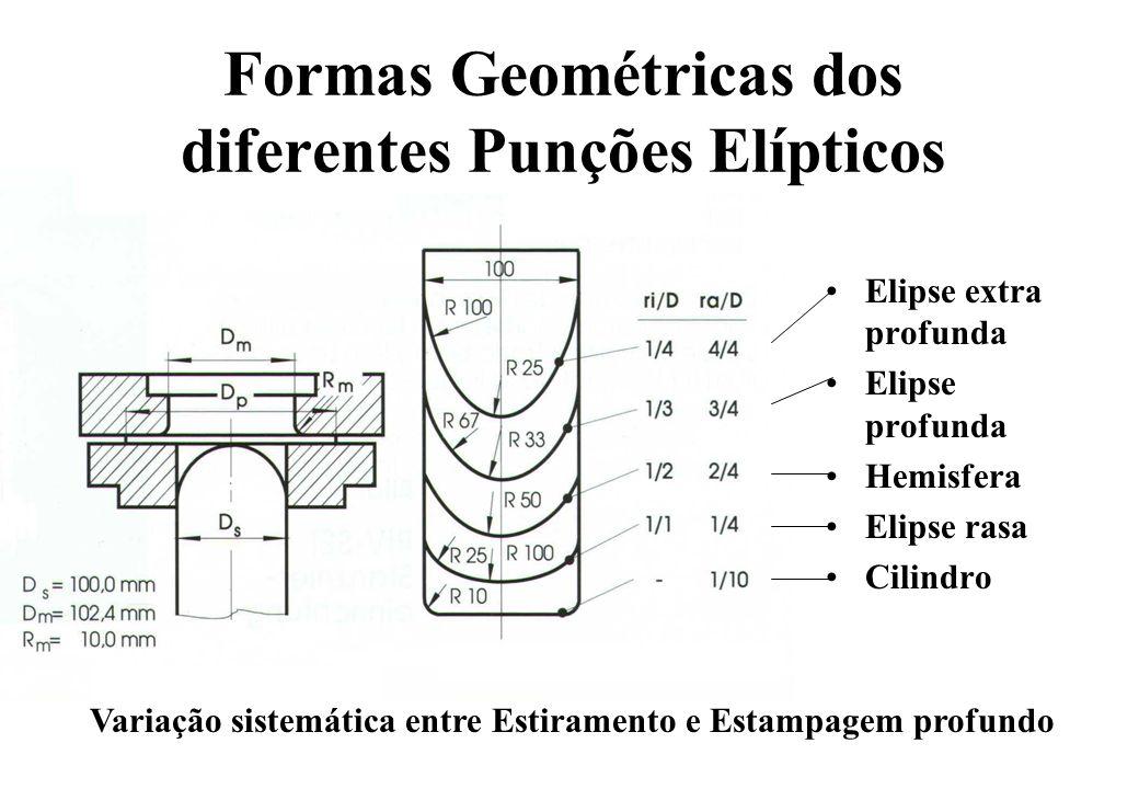 Elipse extra profunda Elipse profunda Hemisfera Elipse rasa Cilindro Formas Geométricas dos diferentes Punções Elípticos Variação sistemática entre Es